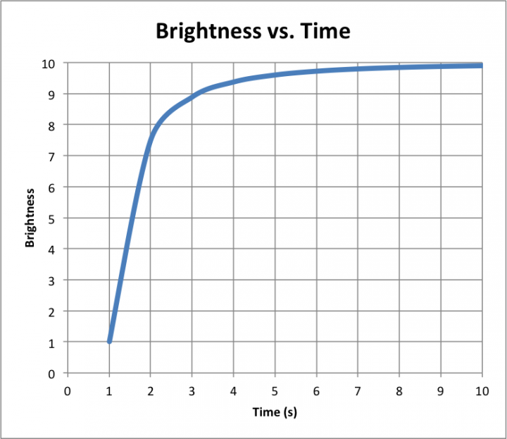 brightness_vs_time_linear