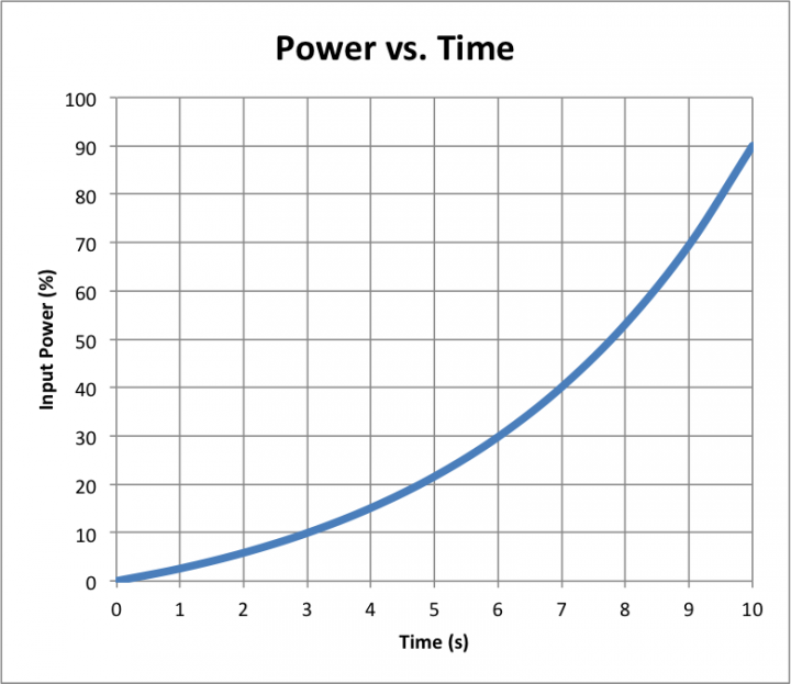 power_vs_time_exp